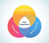 User Experience Design — Stock vektor