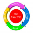 Risk analysis — Stock Photo