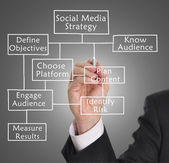 Social media strategy — Stock Photo
