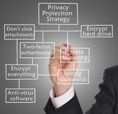 Privacy protection — Stock Photo