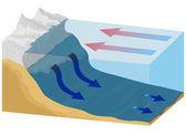 Ocean currents — Stock Vector