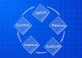 Plan dmaic — Wektor stockowy