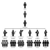 Organization Chart Tree Company Corporate Hierarchy Chairman CEO Manager Staff Employee Worker Stick Figure Pictogram Icon — Stock Vector