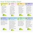 How To Eat Healthy Chart — Stockvectorbeeld