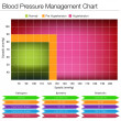 Blood Pressure Management Chart — Vector de stock #18856479