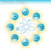 Microscopic Techniques — Stock Vector