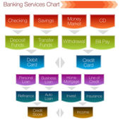 Banking Services Chart — Stock Vector