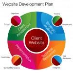Website Development Chart — Stock Vector #44836205
