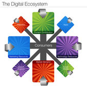 Digital Ecosystem — Stock Vector