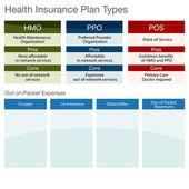健康保险计划类型 — 图库矢量图片