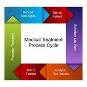 Medical Treatment Process Chart — Stock Vector