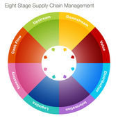 Eight Stage Supply Chain Management — Stock Vector