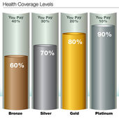 Health Insurance Coverage Levels — Stock Vector