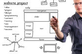 Website development project on whiteboard — 图库照片