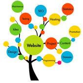 Webbplats utveckling träd — Stockfoto