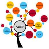 Career concept tree — 图库照片