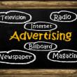 Adverising - chalkboard — Stock Photo