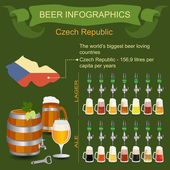 Beer infographics. The world's biggest beer loving country - Cze — Stock Vector
