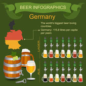 Beer infographics. The world's biggest beer loving country - Ger — Stock Vector