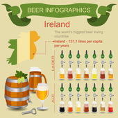 Beer infographics. The world's biggest beer loving country - Ire — Stock Vector