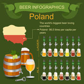 Beer infographics. The world's biggest beer loving country - Pol — Stock Vector