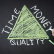 Time, Quality, Money Triangle — Stock Photo