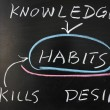 Relationship between habits and knowledge, skills, desire - Stock Photo