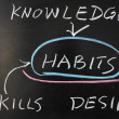 Relationship between habits and knowledge, skills, desire — Stock Photo #12117229