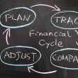Stock Photo: Financial cycle