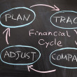Financial cycle — Stock Photo #15700017