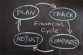 Financial cycle — Stock Photo