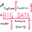 Big data concept — Stock Photo