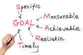 Goal setting concept — Stock Photo