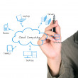 Cloud Computing diagram — Stock Photo #25351959