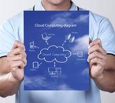 Cloud computing diagram — Stockfoto