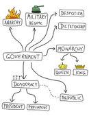 Political systems — Stock Vector