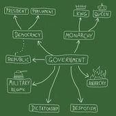 Vláda — Stock vektor