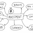 Investments — Stockvectorbeeld