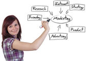 Marketing Diagram — Stockfoto