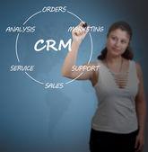 CRM Concept — Stock Photo