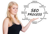 SEO Process concept — Stock Photo