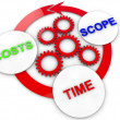 Stock Photo: Cost time and scope