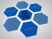 RFID — Stock Photo