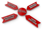 Emotional Intelligence — Stock Photo