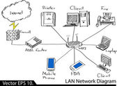 LAN Network Diagram Vector Illustrator Sketcked, EPS 10. — Stok Vektör
