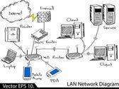 LAN Network Diagram Vector Illustrator Sketcked, EPS 10. — Stock Vector