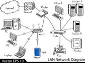 LAN Network Diagram Vector Illustrator Sketcked, EPS 10. — Stock Vector
