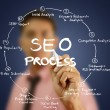 Stock Photo: Businessmwrite SEO process on whiteboard.