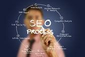 Businessman write SEO process on the whiteboard. — Stock Photo