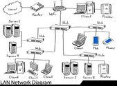 Doodle LAN Network Diagram — Vector de stock